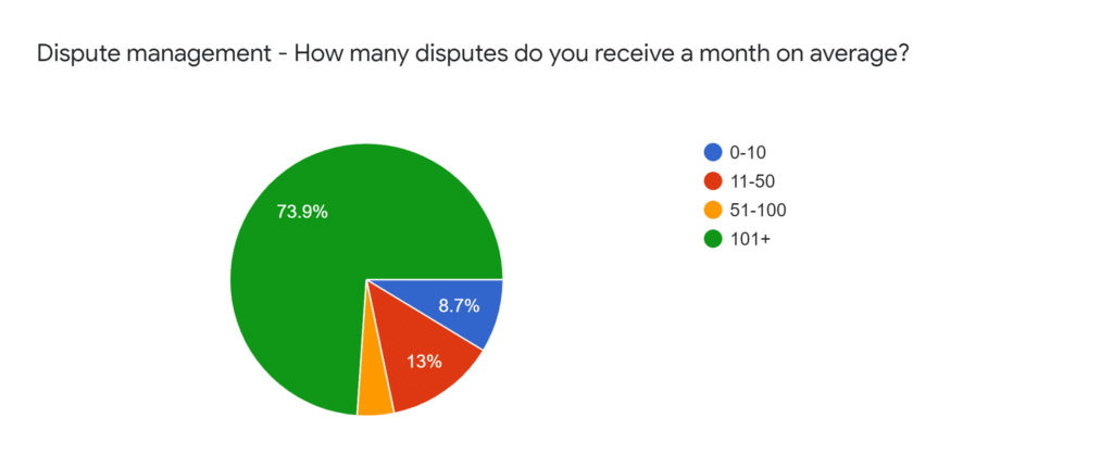 O2C Survey