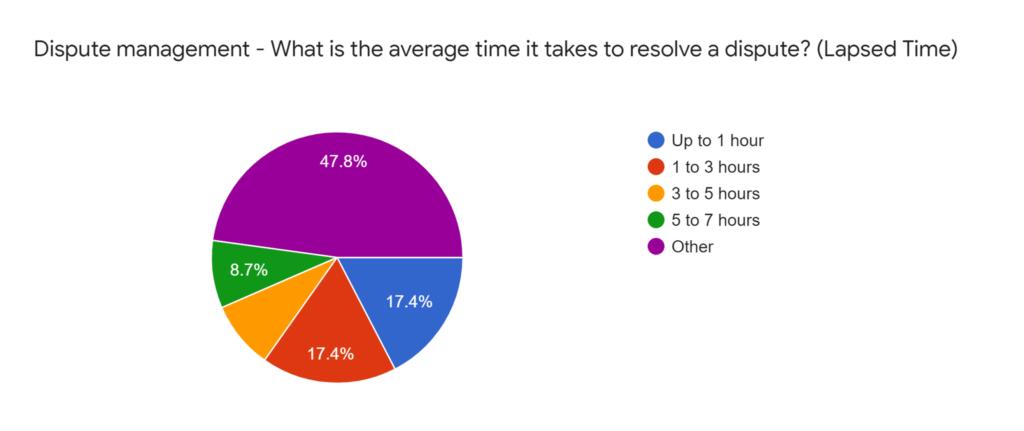 O2C Survey Results